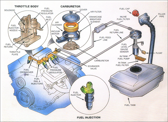 Fuel System on How Car Air Conditioning Works Diagram